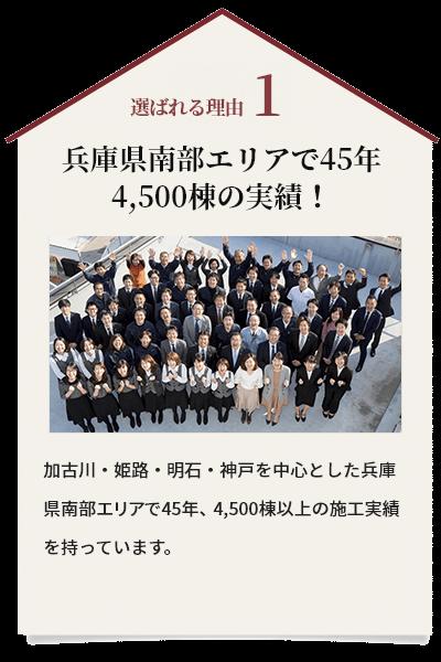 選ばれる理由1:兵庫県南部エリアで42年 4,000棟の実績!