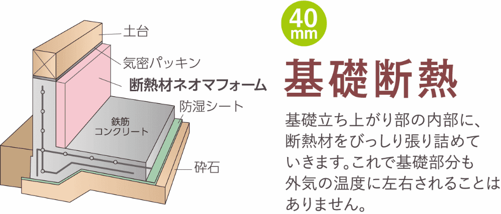 40mm 基礎断熱